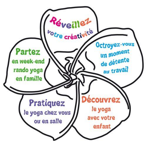 Ateliers, stages et formations: comment allier yoga et créativité